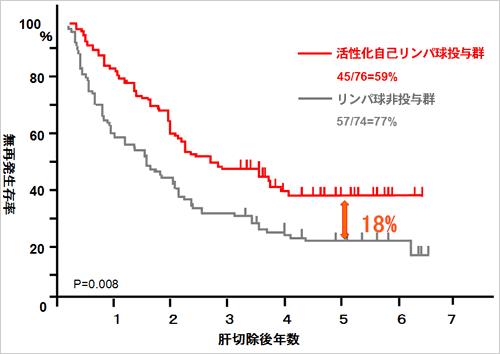 活性化自己リンパ球療法の有効性を科学的に証明