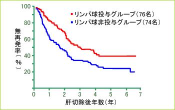 lancet_graph