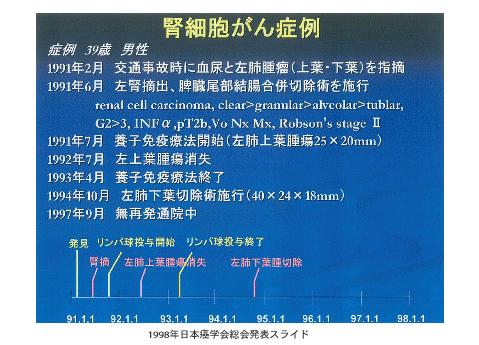 1998年日本癌学会総会発表スライド